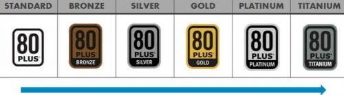 energy-80-plus-bronze-silver-gold-platinum-titanium