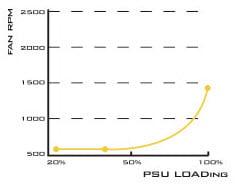 rpm-fan-psu-loading
