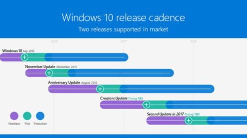 windows 10 update cadence