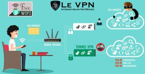 explications vpn
